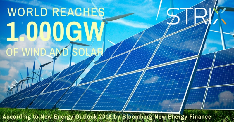The world has installed 1.000GW of wind and solar power